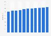 Nombre des pharmaciens dans les DOM-COM en France 2008-2018