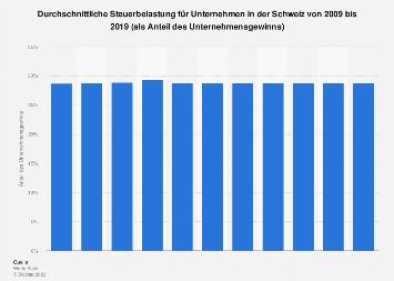 Steuerbelastung für Unternehmen in der Schweiz bis 2018