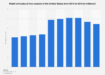 Retail unit sales of rice cookers in the U.S. 2010-2017