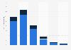 Proporción del total de jugadores online España 2015, por género y grupo de edad