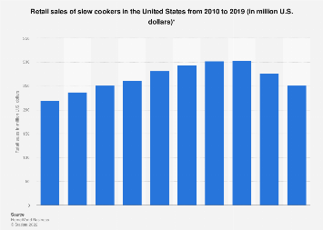Retail sales of slow cookers in the U.S. 2010-2016