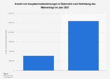 Hauptwohnsitzwohnungen in Österreich nach Befristung des Mietvertrags 2017