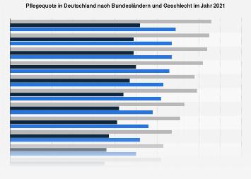 Pflegequote nach Bundesländern und Geschlecht 2015