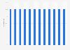 Cuota de empleados de Chanel en España 2010-2015, por fijos y temporales