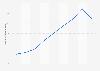 Valor de las ventas de Druni S.A. 2012-2017