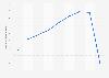 Valor de las ventas de Frund Grube S.A. España 2012-2017