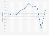 Valor de las ventas de Antonio Puig S.A. 2012-2017