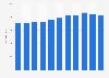 Número de trabajadores en la empresa L'Oreal España 2011-2018