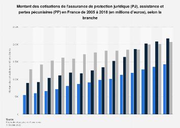 Cotisations d'assurance assistance, pertes pécuniaires et PJ en France 2005-2016
