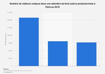 Principaux salons professionnels selon le nombre de visiteurs à Paris 2018