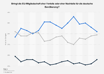 Umfrage zu Vor- und Nachteilen für Deutschland durch die EU-Mitgliedschaft 2019