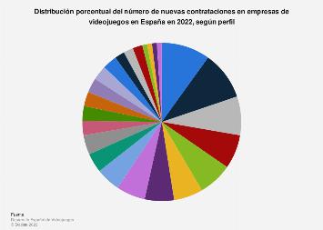 Distribución de la contratación de las empresas de videojuegos por perfil España 2018