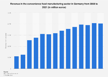 Revenue in convenience food manufacturing in Germany 2008-2018