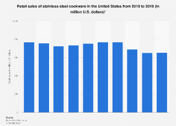 Retail sales of stainless-steel cookware in the U.S. 2010-2017