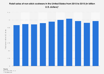 Retail sales of non-stick cookware in the U.S. 2010-2017