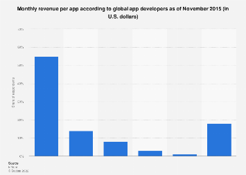 App developers: monthly mobile app revenue 2015