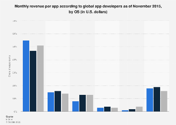App developers: monthly mobile app revenue 2015, by OS
