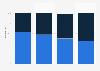 Part des transactions mobiles en France 2015, selon l'appareil utilisé