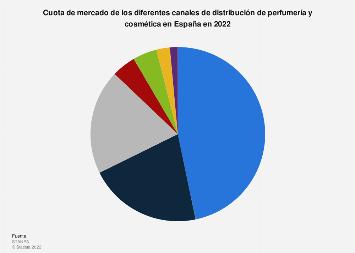 Porcentaje de ventas de perfumería y cosmética España 2016, por canal de distribución