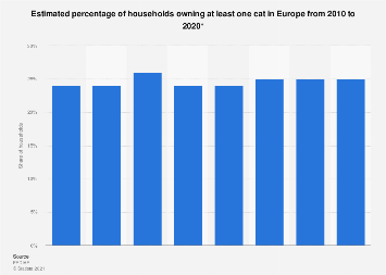 Cat owning households in Europe 2010-2017