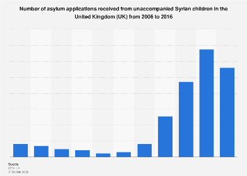 Asylum applications from unaccompanied Syrian refugee children UK 2006-2016