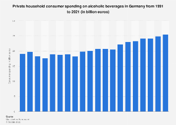 Consumer spending on alcoholic beverages in Germany 1991-2017
