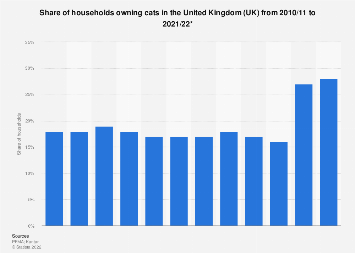 Cat ownership in the United Kingdom (UK) 2010-2017