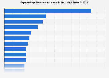 Expected top life science startups in the U.S. 2018