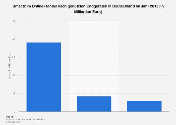 Umsatz im Online-Handel nach Endgeräten in Deutschland 2015