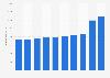 Bilanzsumme der Kelag bis 2018
