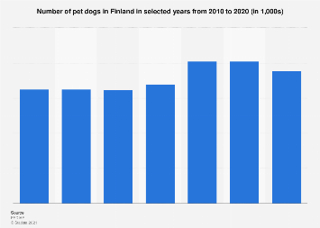 Number of dogs in Finland 2010-2016