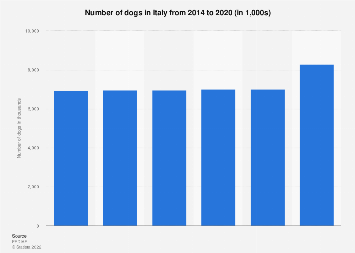 Number of dogs in Italy 2010-2017