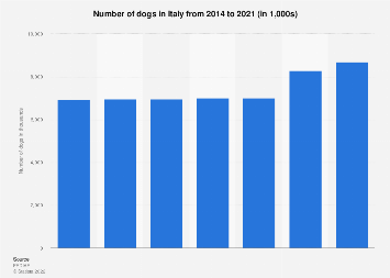 Number of dogs in Italy 2010-2016