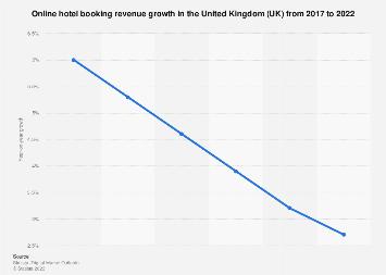 Digital Market Outlook: online hotel booking revenue change in the UK 2017-2022