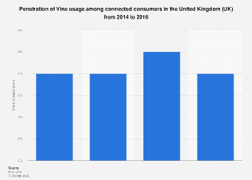 Vine usage penetration in the United Kingdom (UK) 2014-2016