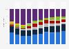 Marktanteile der Hersteller am Absatz von Media Tablets weltweit in den Jahren 2013 bis 2016