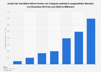 Anzahl der monatlich aktiven Nutzer von Telegram weltweit bis Oktober 2017