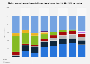 Wearables shipments worldwide market share by vendor 2014-2017