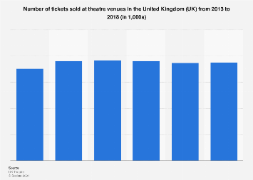 Number of theatre tickets sold in the United Kingdom (UK) 2013-2016
