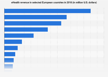 Digital Market Outlook: eHealth revenue in European countries 2018