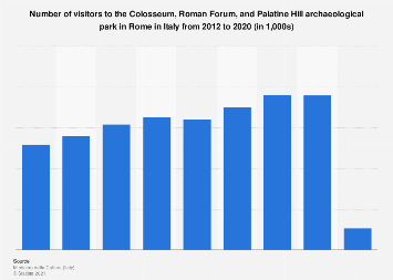 Number of visitors to the Colosseum and Roman Forum in Rome 2012-2017