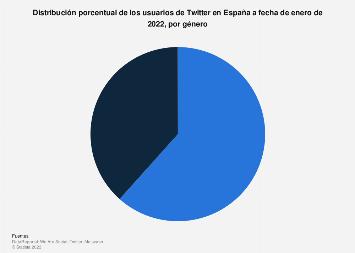 Twitter: distribución porcentual de los usuarios por género en España 2019