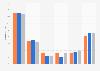 Twitter: frecuencia de uso entre los jóvenes españoles en 2014, por clase social
