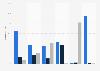 Redes sociales: frecuencia de uso por los jóvenes españoles en 2014, por tipo de red