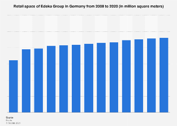 Retail space of Edeka Group in Germany 2008-2018