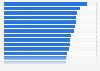 Umsatzanteil der Forschungsausgaben der 50 weltweit führenden Unternehmen 2015/16