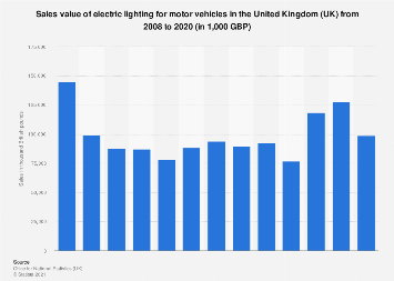 Electric lighting for motor vehicles: sales value in the UK 2008 to 2016