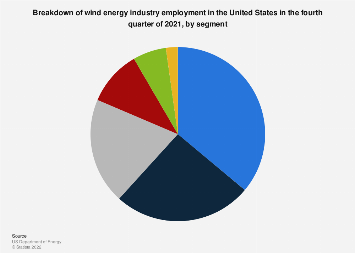 Wind energy employment in the United States by type 2018