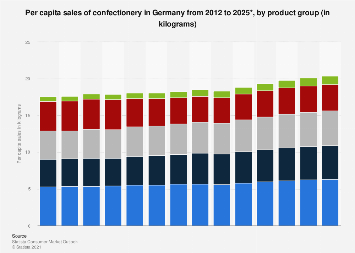 Per capita consumption of confectionery in Germany 1970-2017, by product group
