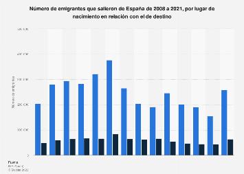 Emigrantes de España por lugar de nacimiento en relación con el de destino 2008-2017